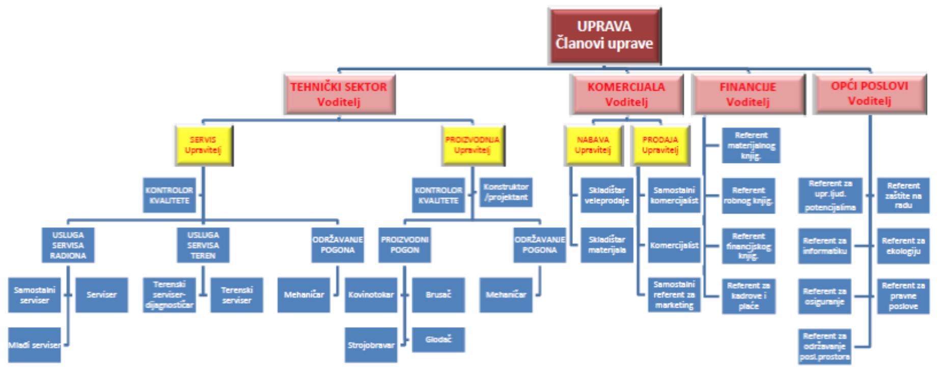 Organizacijska struktura